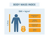 Body mass index chart. Different obesity degrees. Vector medical infographic.