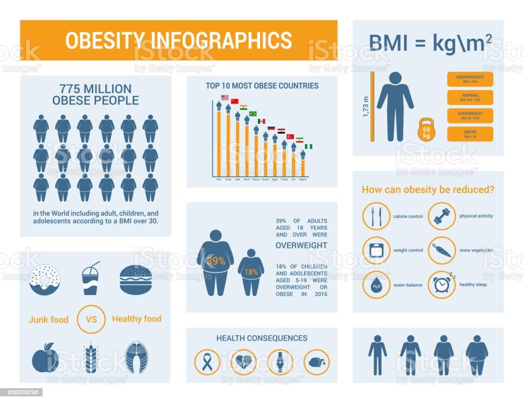 Infografías médicas. Índice de masa corporal, obesidad y sobrepeso ilustración. - ilustración de arte vectorial