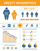 Medical infographics. Body mass index, obesity and overweight illustration.