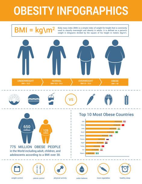 Medizinische Infografiken. Body-mass-Index, Adipositas und Übergewicht Illustration. – Vektorgrafik