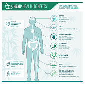 Medicinal hemp health benefits
