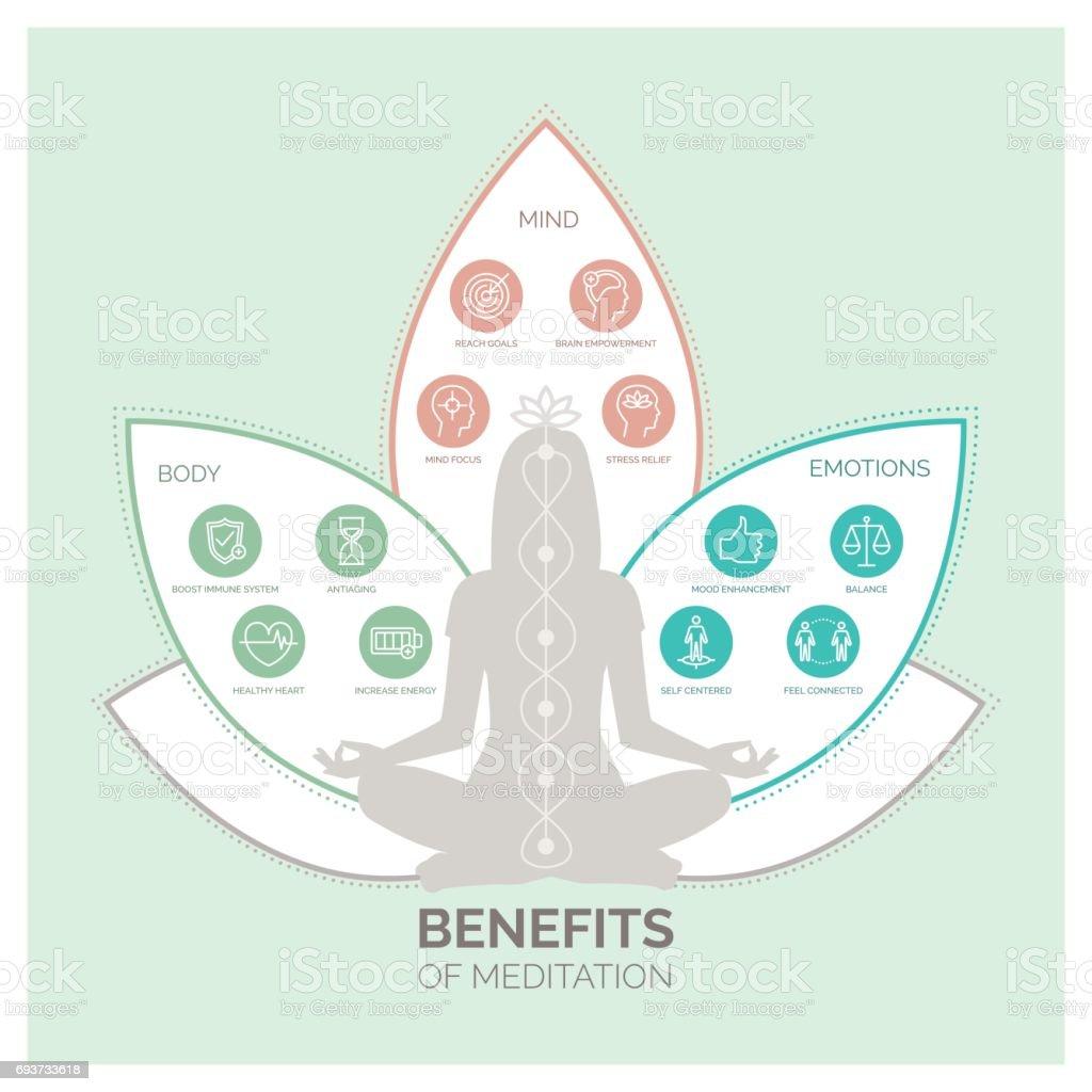 Meditation health benefits infographic vector art illustration