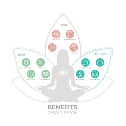 Meditation health benefits infographic