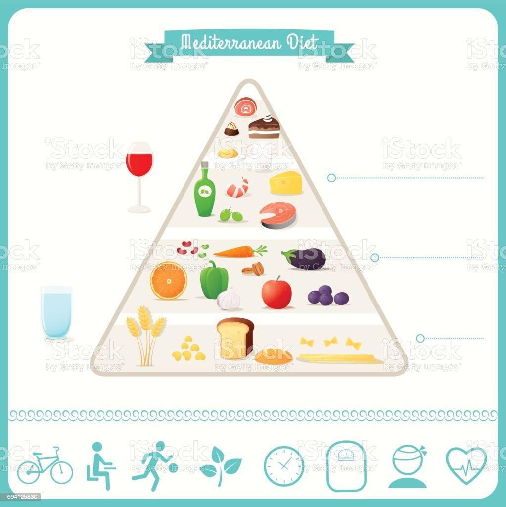 Best Images of Mediterranean Diet Food List Printable
