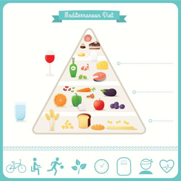 ilustrações de stock, clip art, desenhos animados e ícones de mediterranean diet food pyramid and infographics - mediterranean food