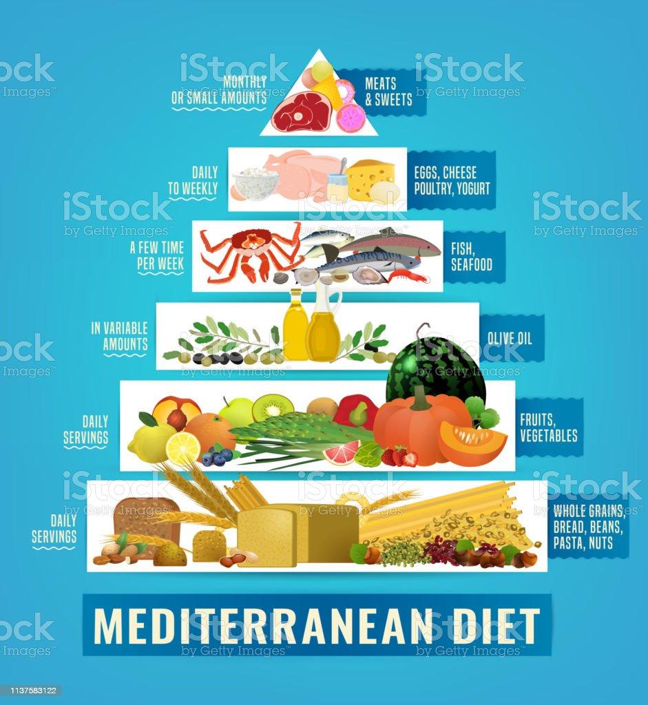 Arten von Diäten für Krankenhauspatienten
