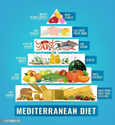 Beautiful vector mediterranean diet image in a modern authentic style isolated on a light blue background. Useful graph for healthy life. Healthcare, dieting concept. Vertical poster