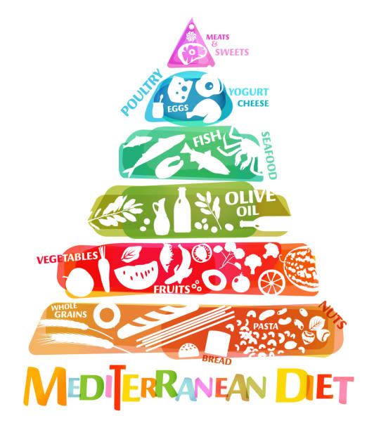 ilustrações de stock, clip art, desenhos animados e ícones de mediterranean diet image - mediterranean food
