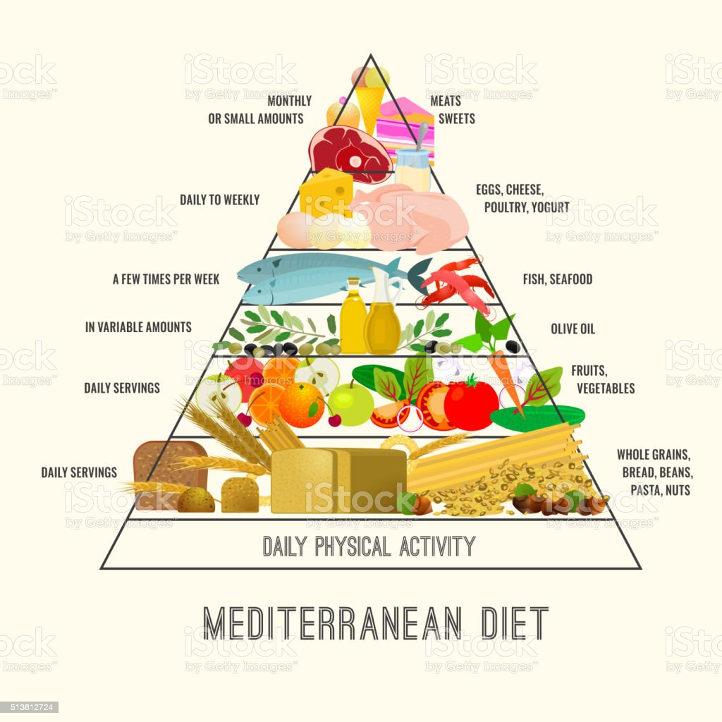 Mediterranean Diet Image Beautiful Vector Mediterranean Diet image in a modern authentic style on a beige background. Useful graph for healthy life. Baguette stock vector