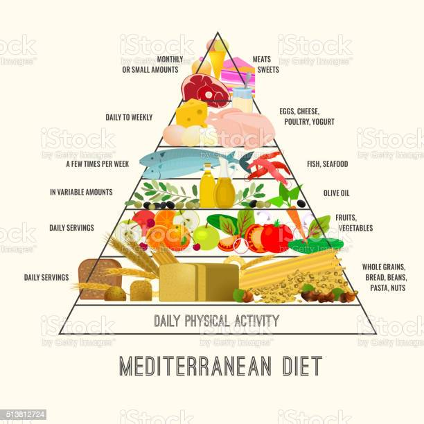 Mediterranean Diet Image Stock Illustration - Download Image Now