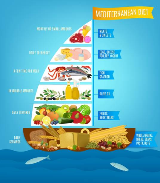 ilustrações de stock, clip art, desenhos animados e ícones de mediterranean diet poster - mediterranean food