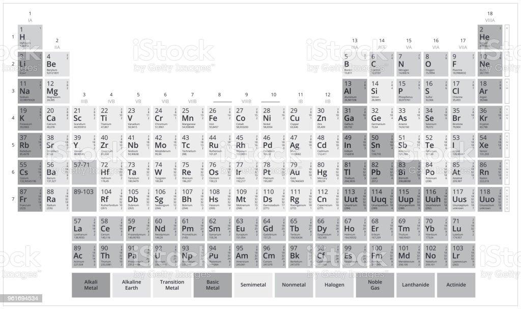 Ilustracin de tabla de mendeleiev escala de grises tabla peridica tabla de mendeleiev escala de grises tabla peridica de elementos grfico de vector plano urtaz Images