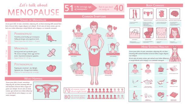 illustrazioni stock, clip art, cartoni animati e icone di tendenza di menopause with text, facts and figures and colorful illustrations - scheda clinica