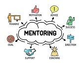 Mentoring. Chart with keywords and icons. Sketch