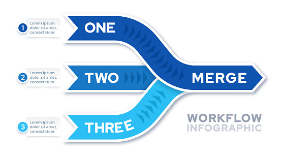 Merging Workflow Infographic