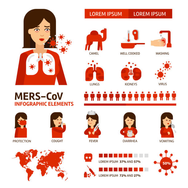 MERS-CoV Coronavirus infographic elements. Virus symptoms,  prevention and treatment medical icons. Middle East respiratory syndrome vector flat illustrations  isolated on white background. MERS-CoV Coronavirus infographic elements. Virus symptoms,  prevention and treatment medical icons. Middle East respiratory syndrome vector flat illustrations  isolated on white background middle east respiratory syndrome stock illustrations