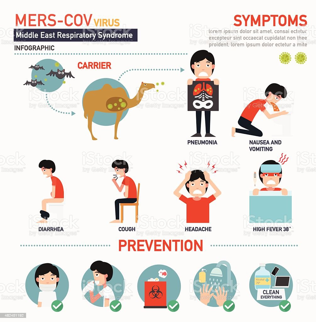 mers-cov (Middle East respiratory syndrome coronavirus) infograp vector art illustration