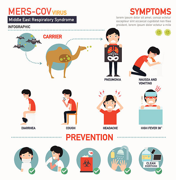 mers-cov (Middle East respiratory syndrome coronavirus) infograp mers-cov (Middle East respiratory syndrome coronavirus) infographic,vector illustration. sudden acute respiratory syndrome stock illustrations