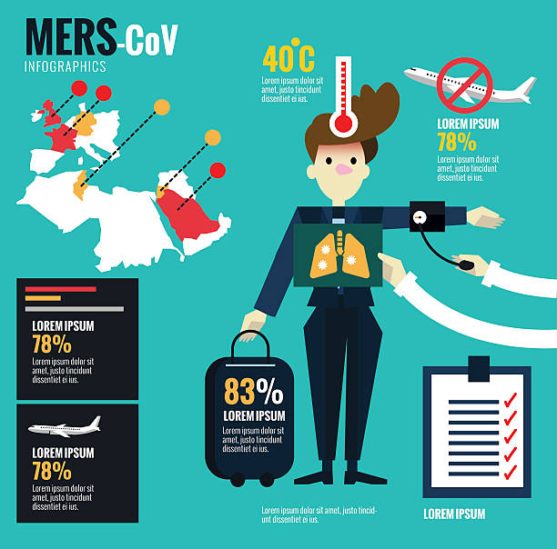 MERS-CoV Virus and  Airplane Disease Control. MERS-CoV Virus and  Airplane Disease Control and Prevention centre infographics. flat design elements. vector illustration sudden acute respiratory syndrome stock illustrations