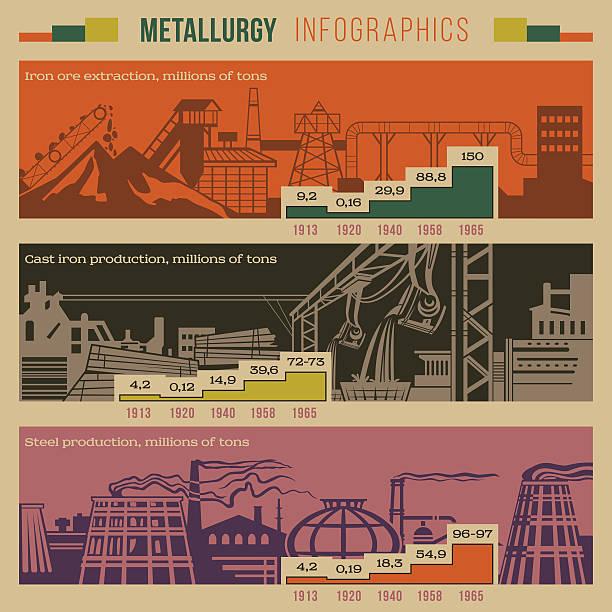 illustrations, cliparts, dessins animés et icônes de métallurgie l'infographie - alliage