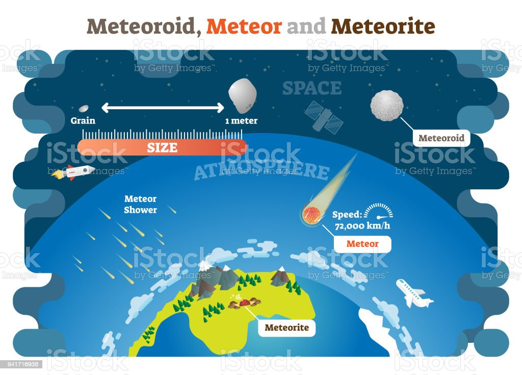 Meteoroid, Meteor and Meteorite vector illustration science diagram infographic. vector art illustration