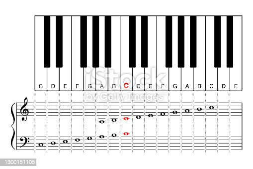 istock Middle C on a piano keyboard, learning aid and cheat sheet 1300151105