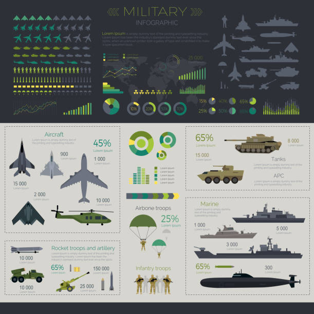 Military infographic set Military infographic set. Weapons, tanks, combat vehicles, helicopters, warships, planes, artillery and soldiers. Political world map. War symbols and armed forces icons. Global world military power bomber plane stock illustrations