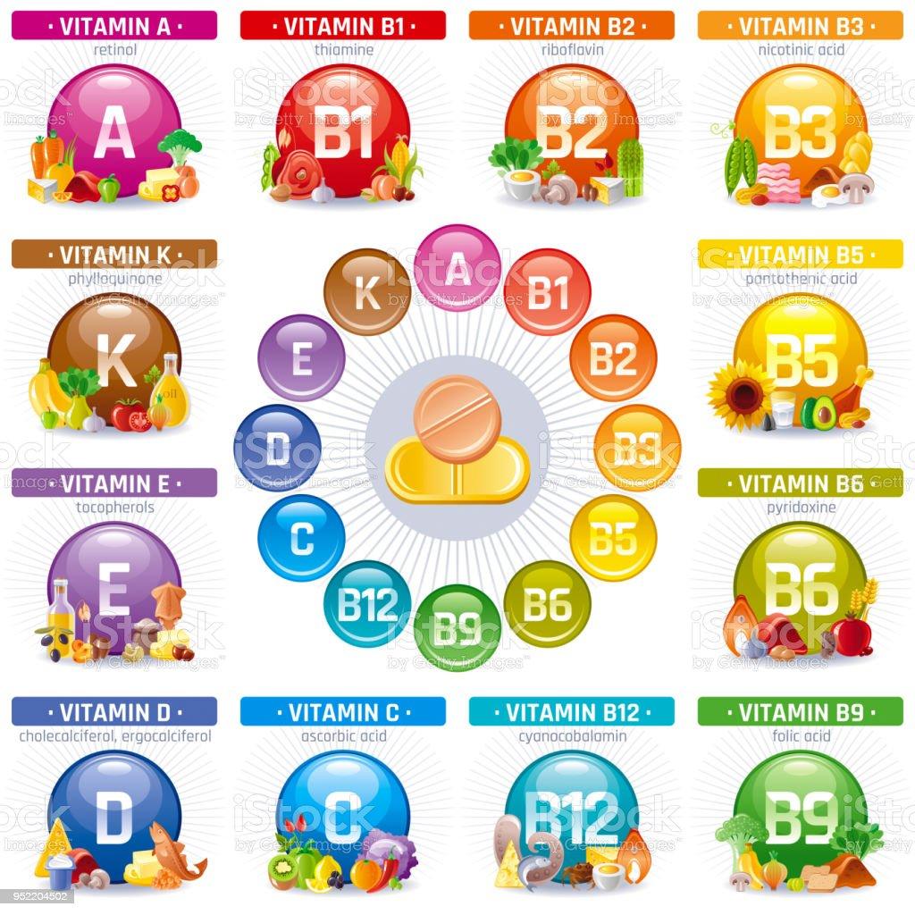 Mineral Vitamin Multi Ergänzung Symbole Multivitamin Komplex Flache ...