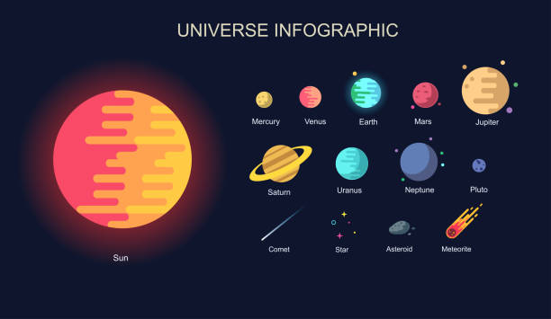 minimal colorful universe infographic. solar system, planets comparison, asteroid, meteo, star and planets on galaxy background vector illustration, modern trendy style - venus stock illustrations