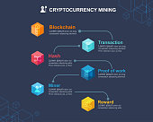 Mining Cryptocurrency mean info graphic concept. How about mining cryptocurrency in blockchain technology? Block icon, distribution, ledger, Transaction, Hash, Bitcoin, Proof of work and reward.