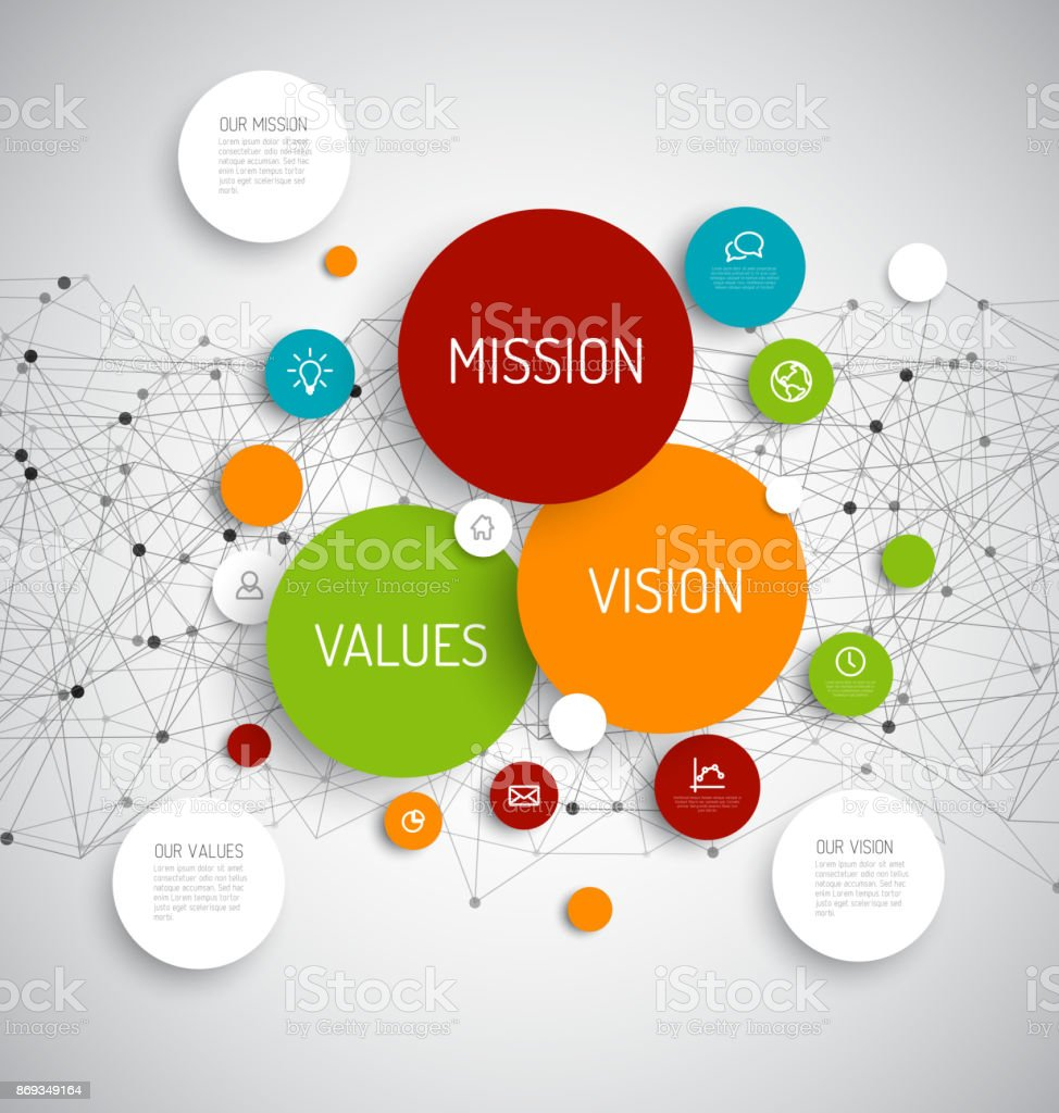 applebees mission vision and value Vision vs mission we can't really begin the discussion of the vision statement and the mission statement without first addressing the semantic difference between the two get 10 consultants in a room, and you may get 10 different answers to just what that difference is.
