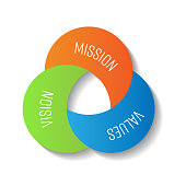 Mission, vision and values. Three moon shape parts in the compact infographic element. Vector illustration