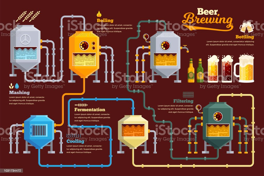 Modern Beer Brewery Process Infographic Illustration Royalty Free Modern  Beer Brewery Process Infographic Illustration Stock