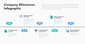 Modern business infographic for company milestones timeline template with flat icons