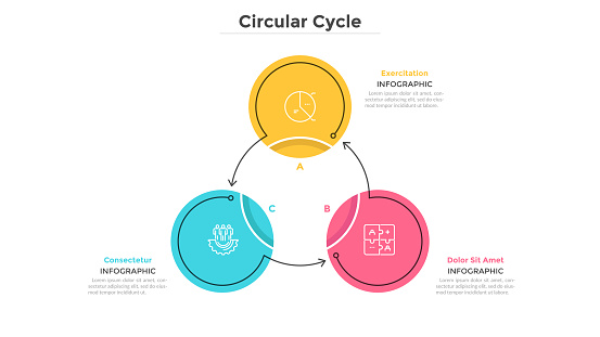 Round cyclical chart with 3 colorful circular elements connected by arrows. Business cycle with three steps. Flat infographic design template. Simple vector illustration for presentation, report.