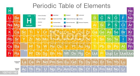 A modern styled illustration showing the Periodic Table of Elements. The colors are bright and cheerful. Objects are organized onto layers to make editing easier. Download includes an AI10 EPS (CMYK) as well as a high resolution RGB JPEG.