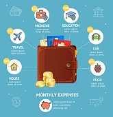 Monthly Expenses Concept with Wallet for Car, Travel, Medicine, Food, Education and House Saving Your Budget Infographic Card. Vector illustration