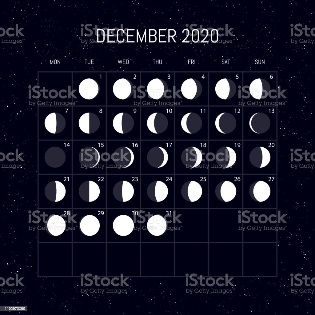 Astrology Zodiac Signs Dates in 2020