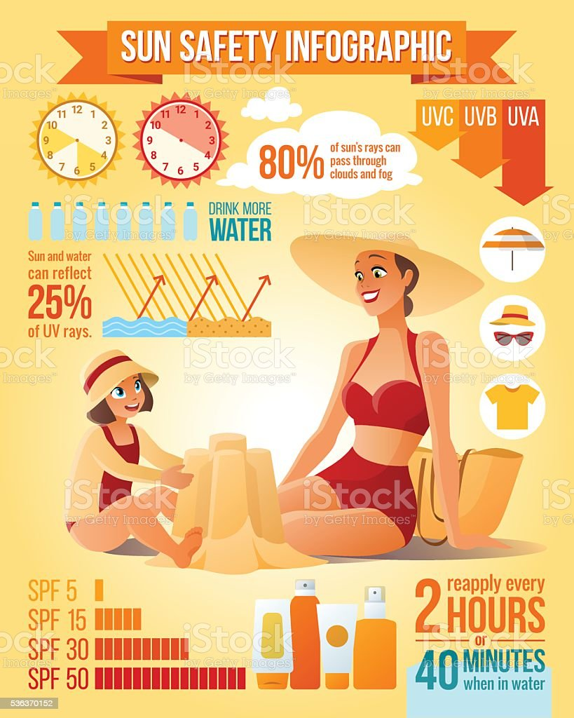 Mother and daughter on the beach. Sun protection vector infographics. vector art illustration