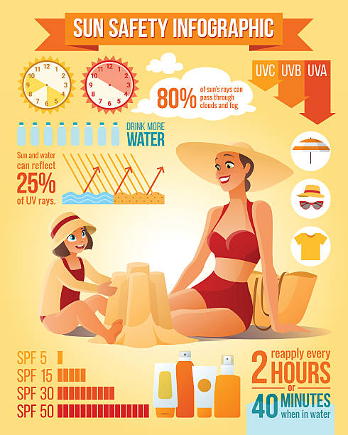 mother and daughter on the beach. sun protection vector infographics. - sun cream stock illustrations
