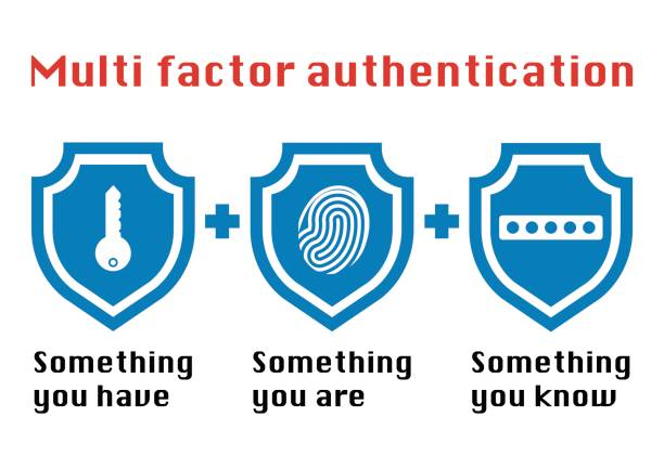 Multi factor authentication concept with three shields on white background and the phrase something you know, have password and fingerprint icon. vector art illustration