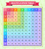 Multi-colored multiplication table in the vector. Located on a green background with a school pattern. Poster for kids. Times table. Help to learn mathematics. We learn to count and multiply.