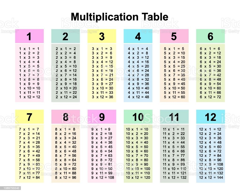 Table De Multiplication Graphique Ou Une Table De Multiplication