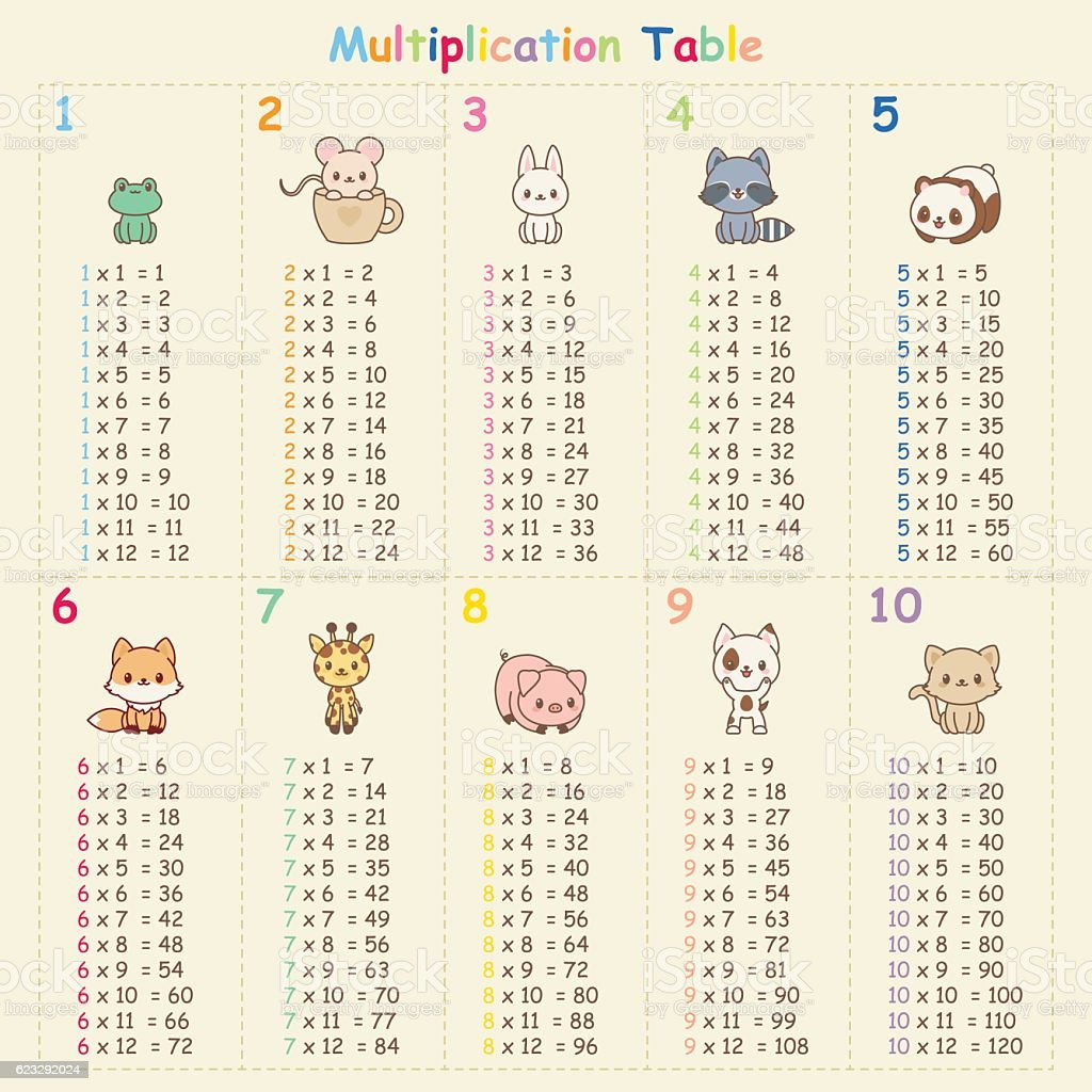 Multiplication table stock vector art 623292024 istock multiplication table royalty free stock vector art gamestrikefo Images
