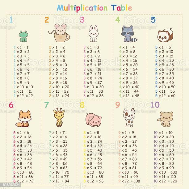 Multiplication table vector id623292024?b=1&k=6&m=623292024&s=612x612&h= 57epkbcih3beadtapzaxm9zfvnkulwubupgkfml5ow=