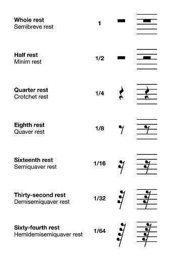 Music rest symbols and lengths, English labeling