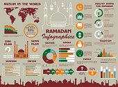Muslim religion and Ramadan infographics design