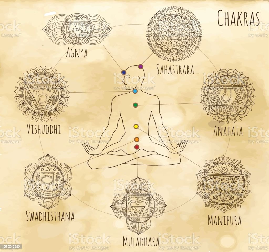 Mystic chart with hand drawn chakras of human body vector art illustration