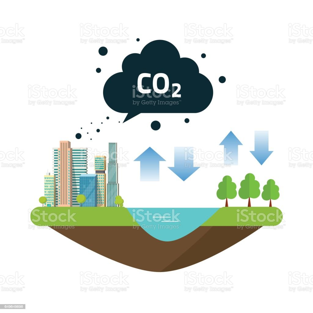 CO2 natural emissions carbon balance cycle between ocean source, city or town productions and forest vector art illustration
