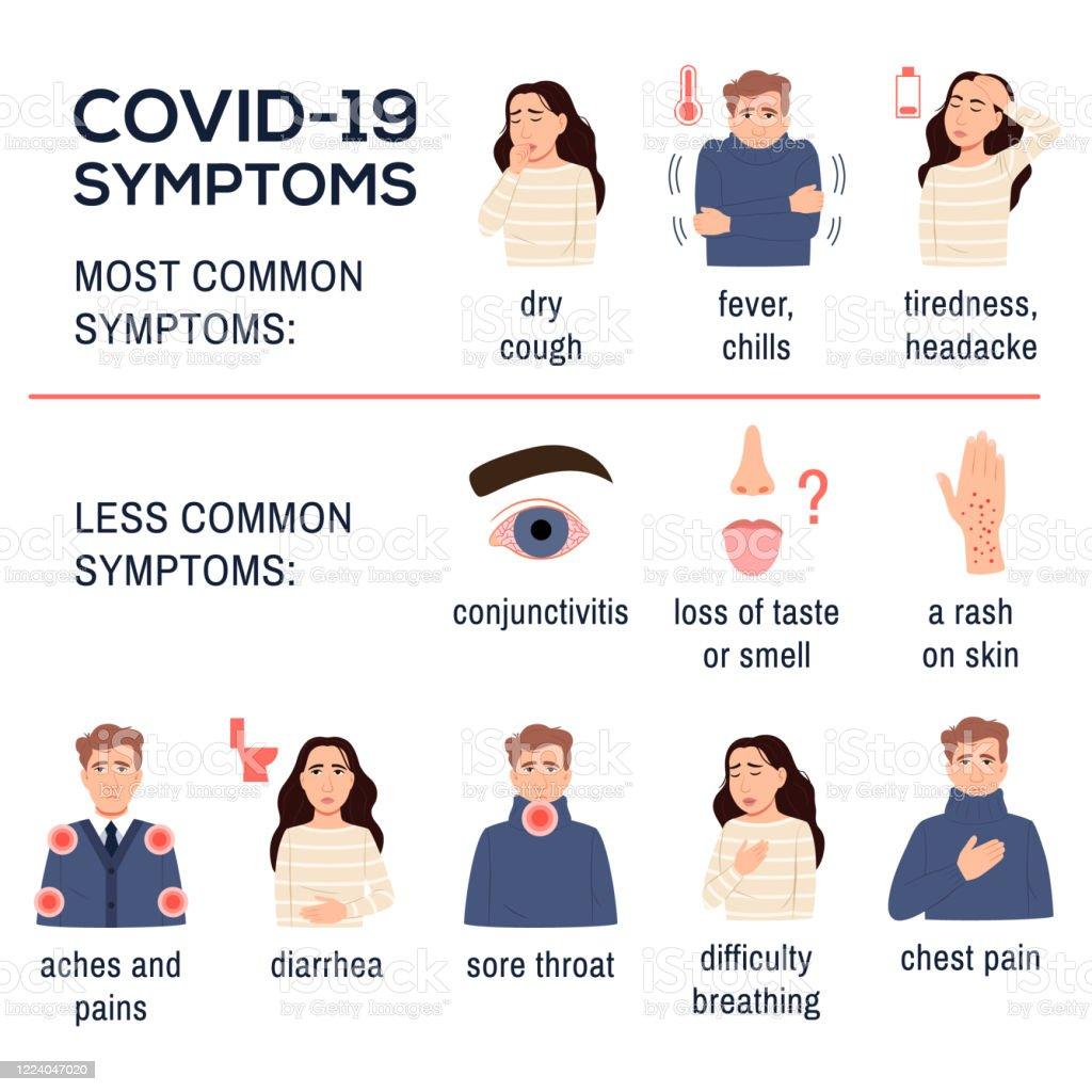 nCoV 2019. Covid 19 ziekte coronavirus symptomen infographics ingesteld op witte achtergrond. Ziek vlak jong mensenmeisje. Droge hoest, koorts, koude rillingen vermoeidheid diarree keelpijn pijn op de borst. Vectorillustratie - Royalty-free 2019 vectorkunst